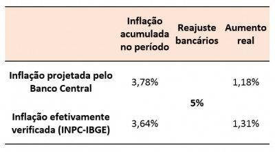 Aumento real dos bancários é de 1,31%