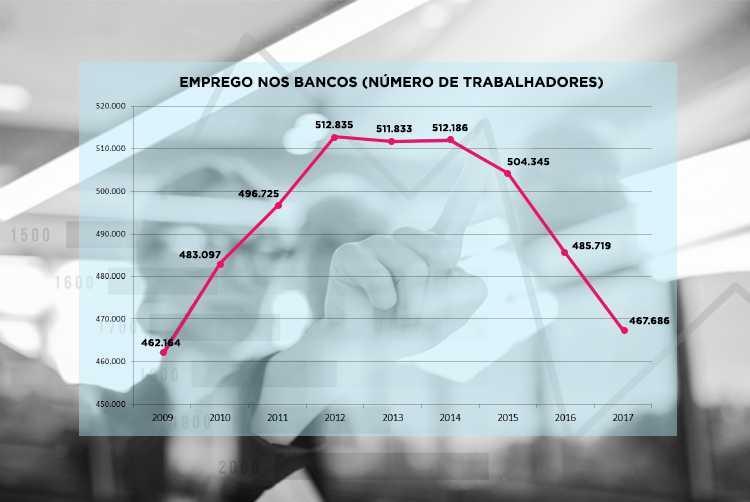 Número de bancários doentes dispara em oito anos