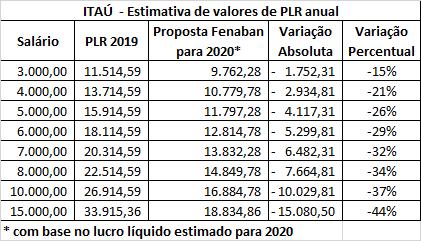 Fenaban quer reduzir em até 48% a PLR d@s bancári@s