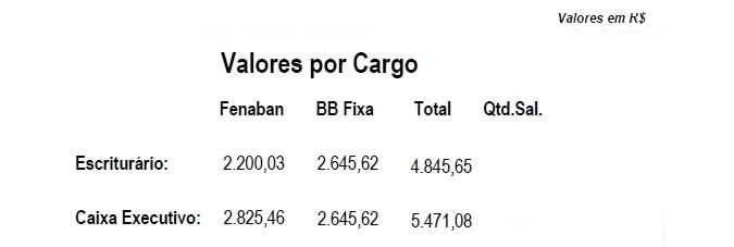 Banco do Brasil paga PLR nesta sexta-feira (11)