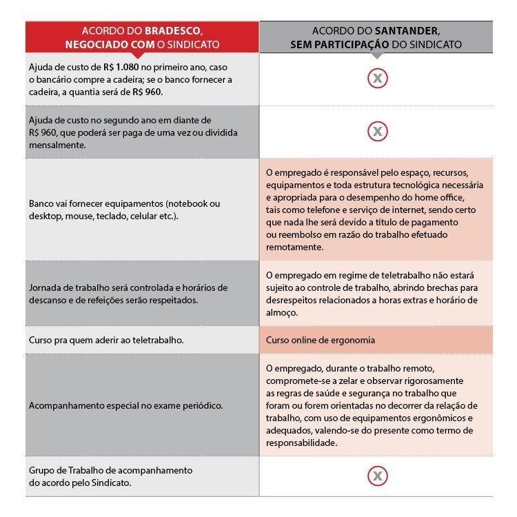 Santander impõe acordo prejudicial de home office