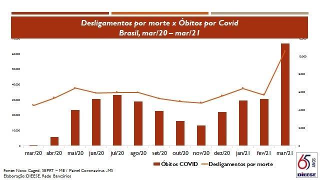 Mortes por Covid-19 crescem entre trabalhadores do setor financeiro